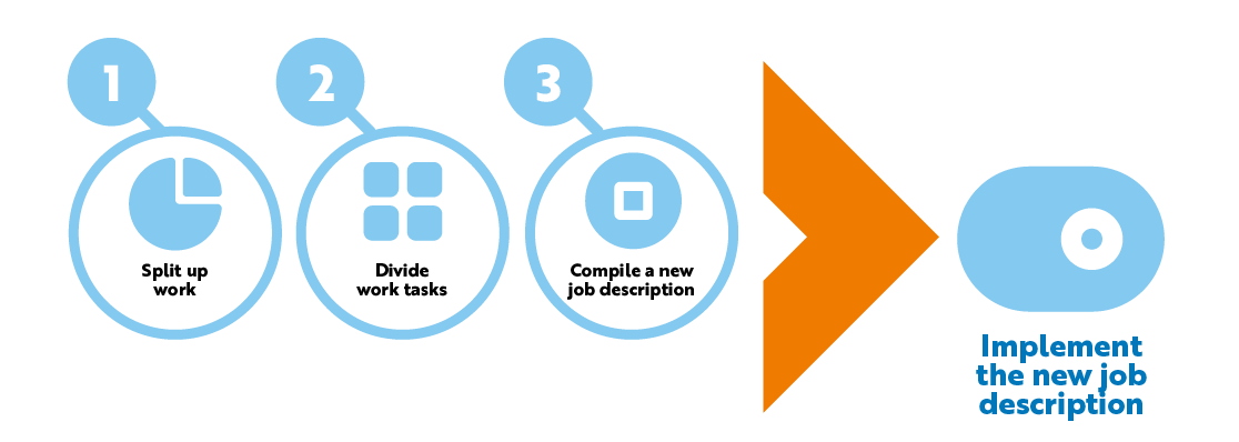 In the Ratko method, work is examined and modified in three stages.