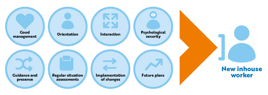The normal elements of good management apply to the new employee's:Good management, Orientation, Interaction, Psychological security, Guidance and presence, Regular situation assessments,Implementation of changes, Future plans: New inhouse worker.