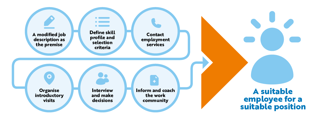 A suitable  employee for a suitable position: A modified job description as the premise, Define skill profile and selection criteria,Contact employment services,Organise introductory visits, Interview and make decisions, Inform and coach the work community..
