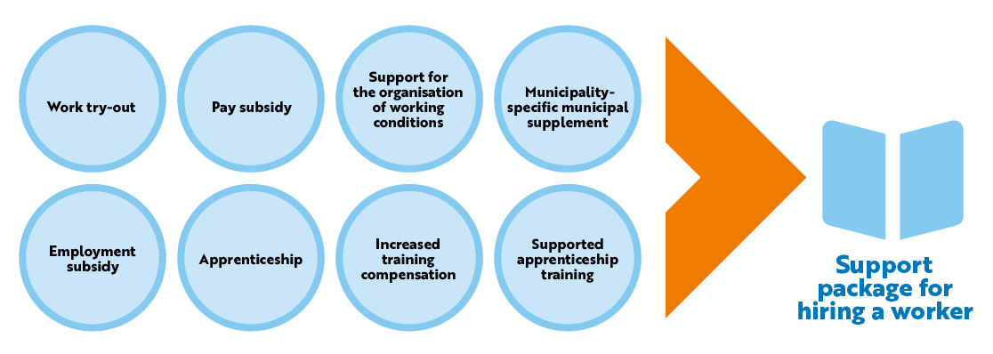 Support package for hiring a worker in Finland: Work try-out, Pay subsidy, Support for the organisation of working conditions, Municipality-specific municipal supplement, Employment subsidy, Apprenticeship, Increased training compensation, Supported apprenticeship training.